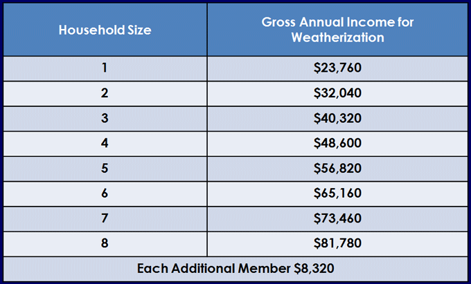 Weatherization income criteria table